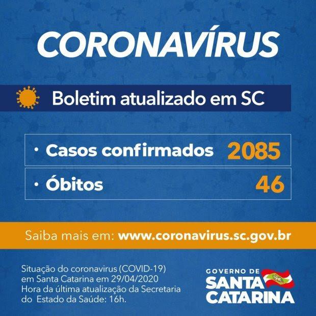 Santa Catarina: 2.085 casos e 46 mortes por Covid-19
